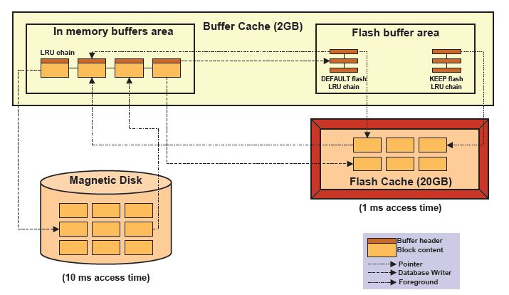 DB Smart Flash Cache in Oracle 11g | DBAORA