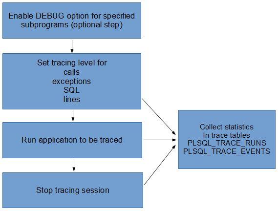 dbms_trace_1