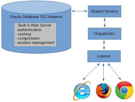 EM Database Express Architecture1