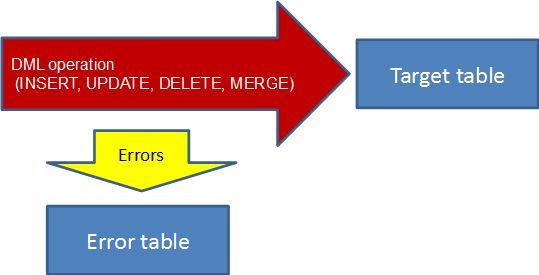 dml error log